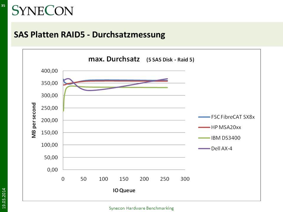 SAS Platten RAID5 - Durchsatzmessung 19.05.2014 Synecon Hardware Benchmarking 35