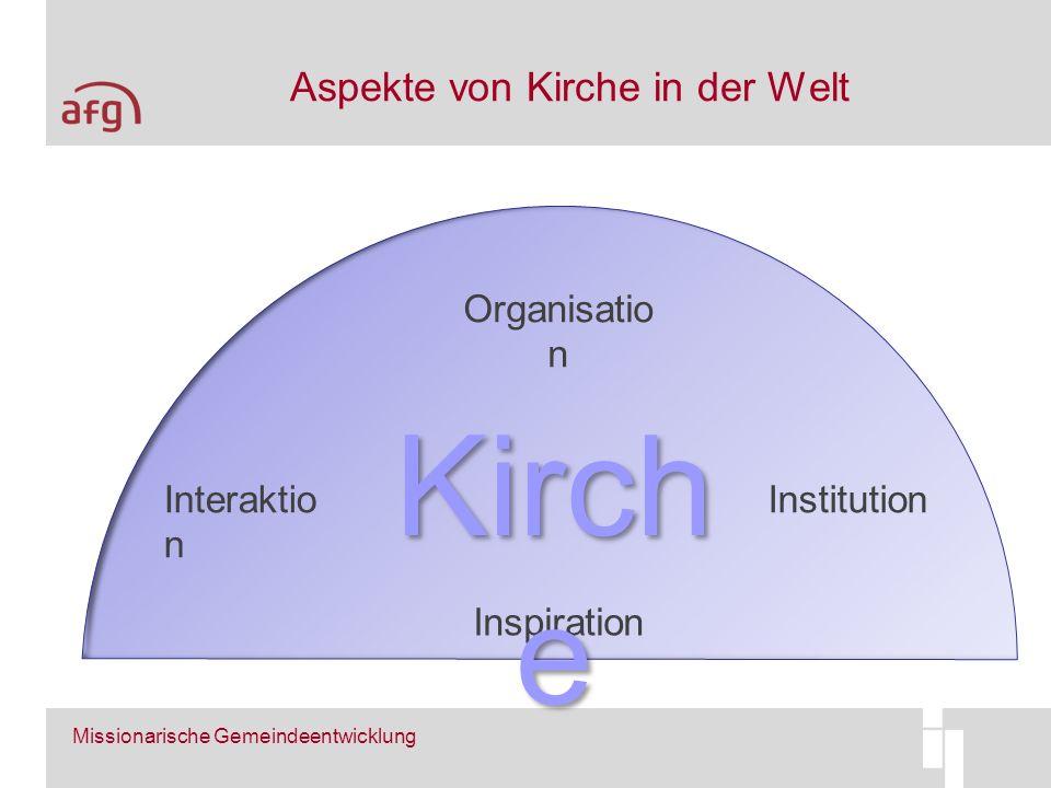 Aspekte von Kirche in der Welt Missionarische Gemeindeentwicklung Inspiration InstitutionInteraktio n Organisatio n Kirch e