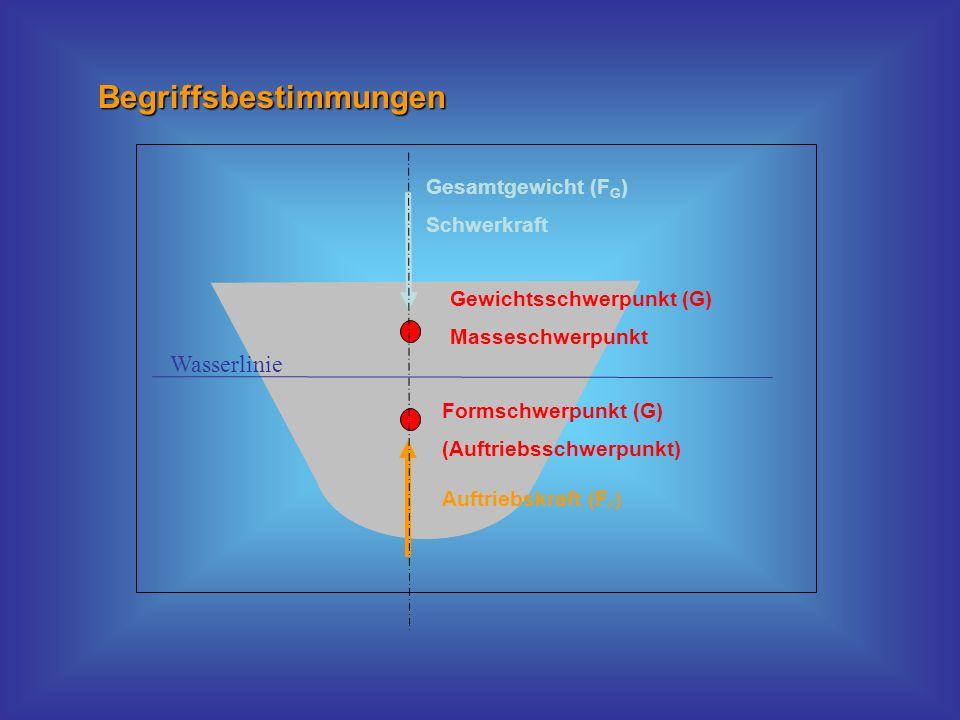 Wasserlinie Gesamtgewicht (F G ) Schwerkraft Gewichtsschwerpunkt (G) Masseschwerpunkt Formschwerpunkt (G) (Auftriebsschwerpunkt) Auftriebskraft (F F )