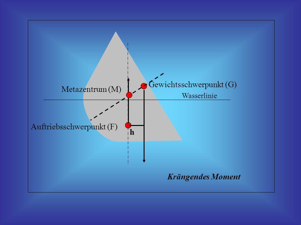 Wasserlinie h Metazentrum (M) Auftriebsschwerpunkt (F) Gewichtsschwerpunkt (G) Krängendes Moment