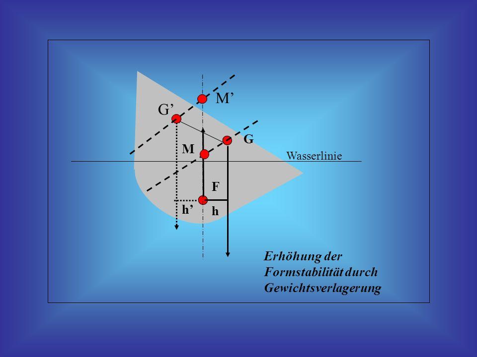 Wasserlinie h M F G Erhöhung der Formstabilität durch Gewichtsverlagerung G h M