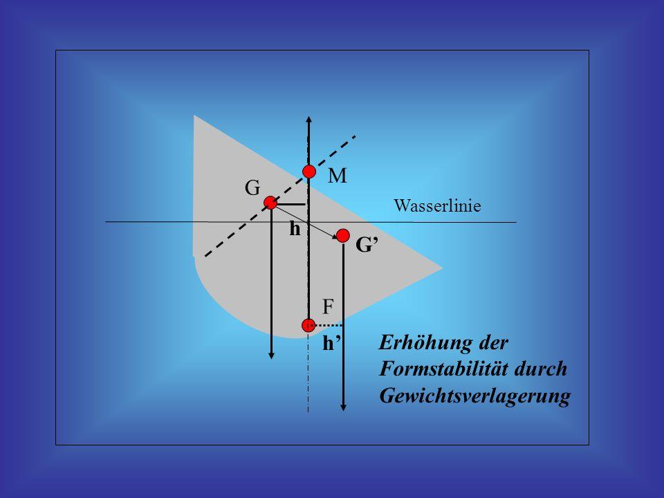 Wasserlinie h F G Erhöhung der Formstabilität durch Gewichtsverlagerung G h M