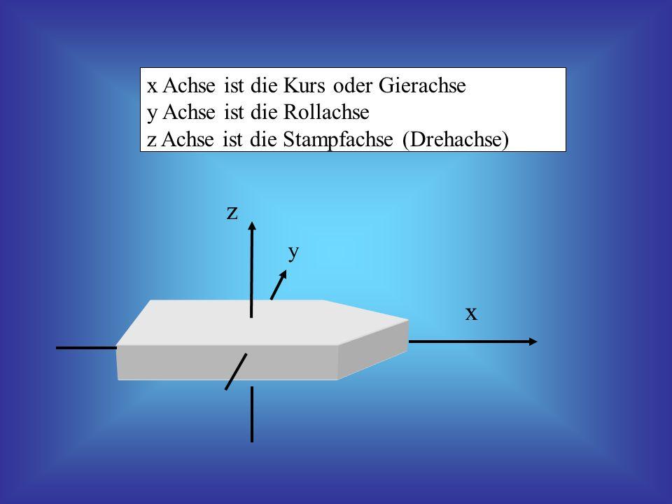 x Achse ist die Kurs oder Gierachse y Achse ist die Rollachse z Achse ist die Stampfachse (Drehachse) x y z