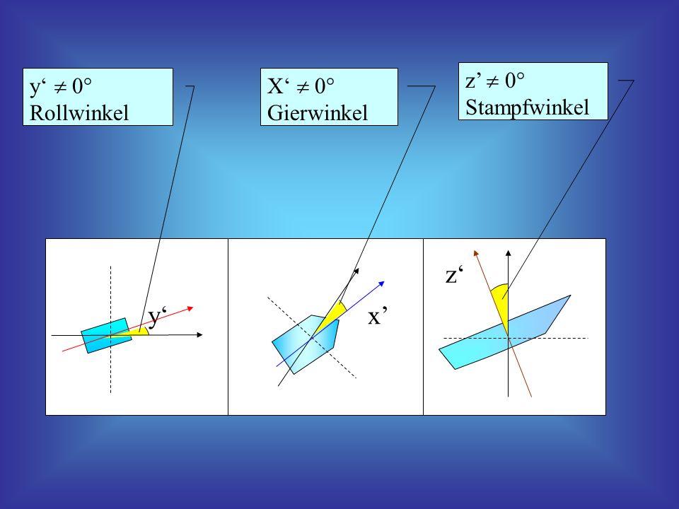 y x z y 0° Rollwinkel X 0° Gierwinkel z 0° Stampfwinkel