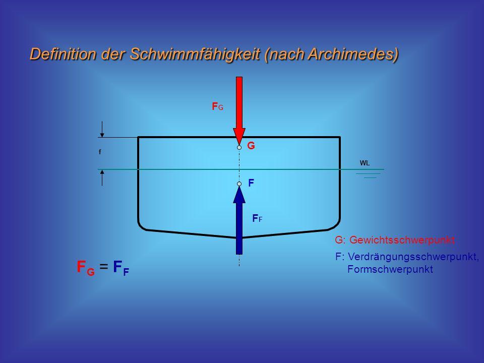 Definition der Schwimmfähigkeit (nach Archimedes) WLF FGFG f G F G: Gewichtsschwerpunkt F: Verdrängungsschwerpunkt, Formschwerpunkt F G = F F