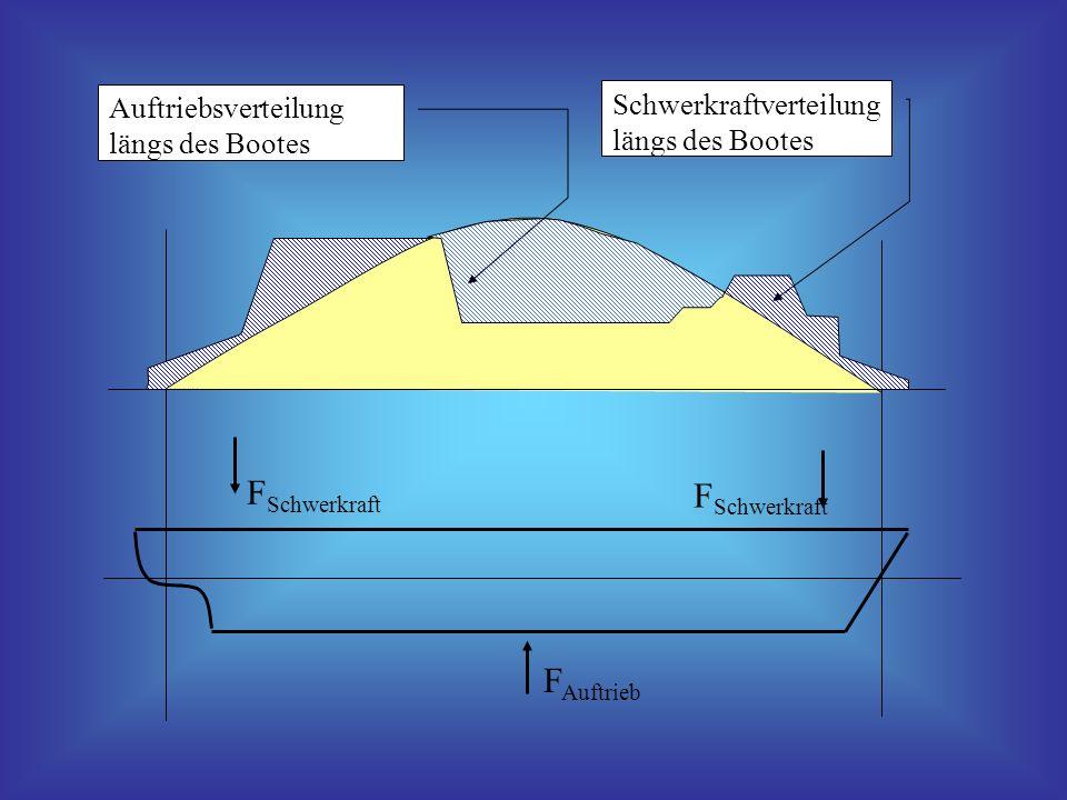 F Auftrieb Auftriebsverteilung längs des Bootes Schwerkraftverteilung längs des Bootes F Schwerkraft