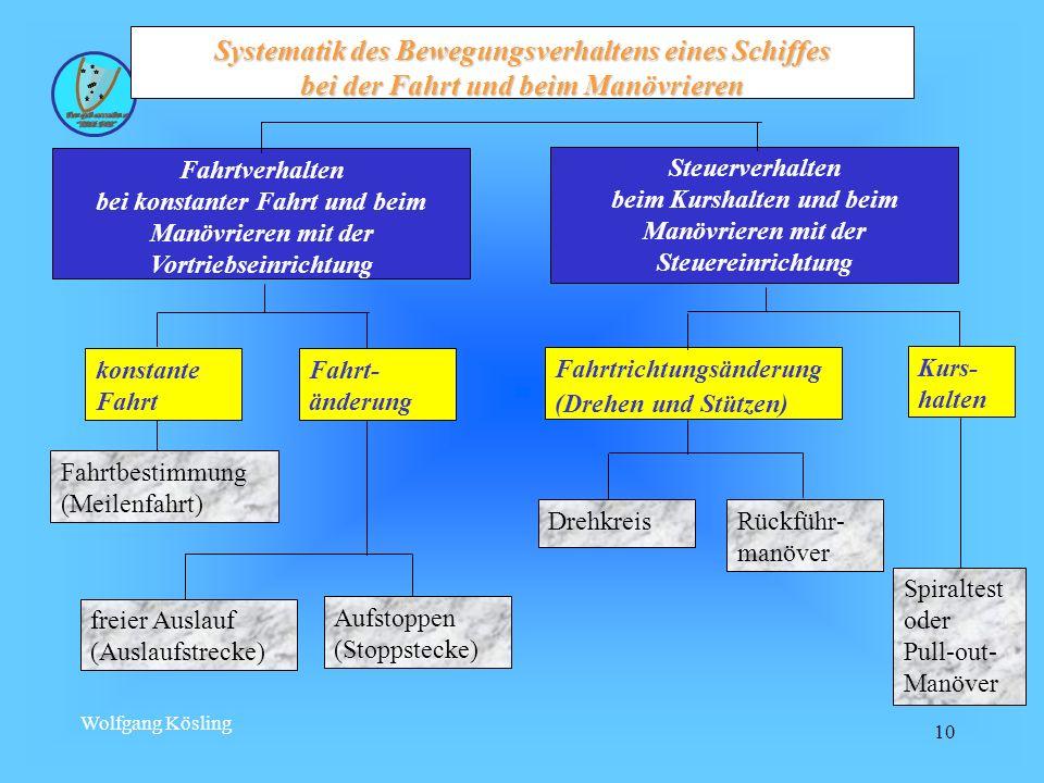 Wolfgang Kösling 10 Systematik des Bewegungsverhaltens eines Schiffes bei der Fahrt und beim Manövrieren Fahrtverhalten bei konstanter Fahrt und beim