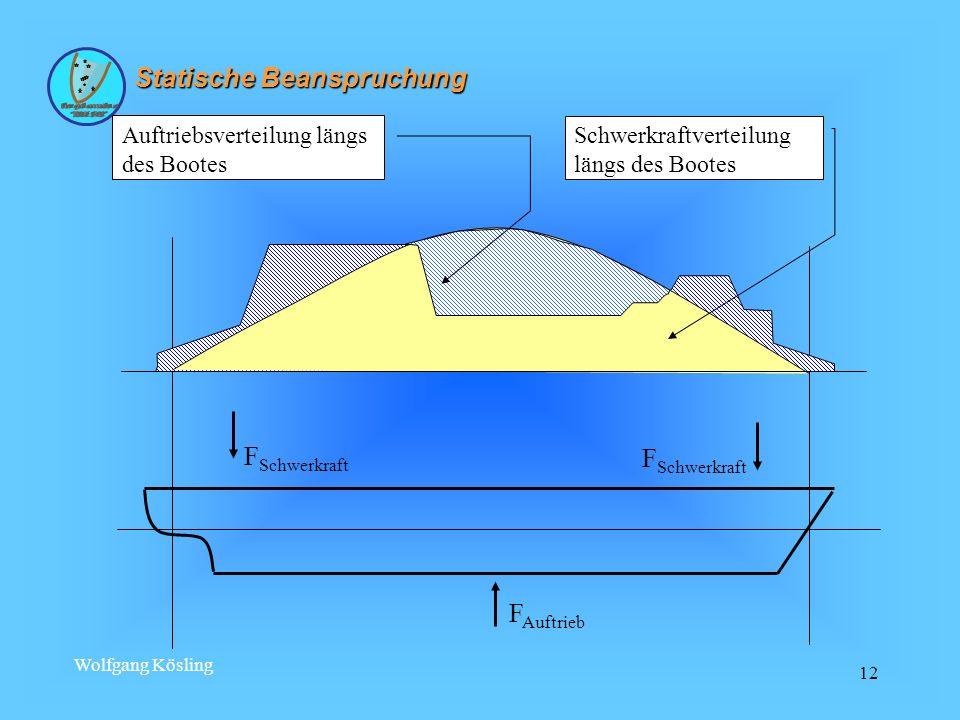 Wolfgang Kösling 12 F Auftrieb Auftriebsverteilung längs des Bootes Schwerkraftverteilung längs des Bootes F Schwerkraft Statische Beanspruchung