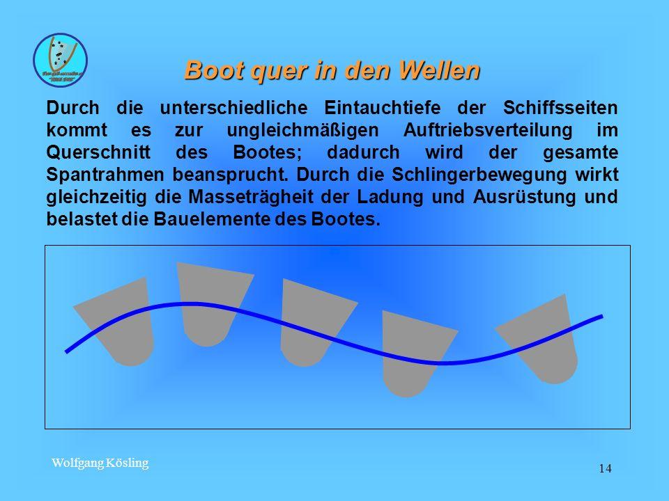 Wolfgang Kösling 14 Boot quer in den Wellen Durch die unterschiedliche Eintauchtiefe der Schiffsseiten kommt es zur ungleichmäßigen Auftriebsverteilun