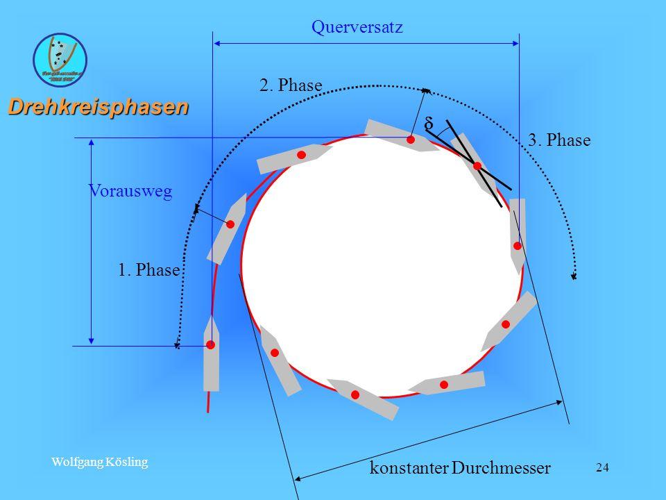 Wolfgang Kösling 24 1. Phase 2. Phase 3. Phase Vorausweg Querversatz konstanter Durchmesser Drehkreisphasen