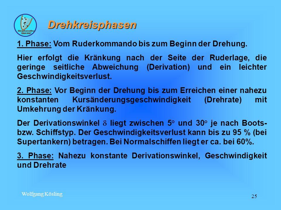 Wolfgang Kösling 25 1. Phase: Vom Ruderkommando bis zum Beginn der Drehung. Hier erfolgt die Kränkung nach der Seite der Ruderlage, die geringe seitli