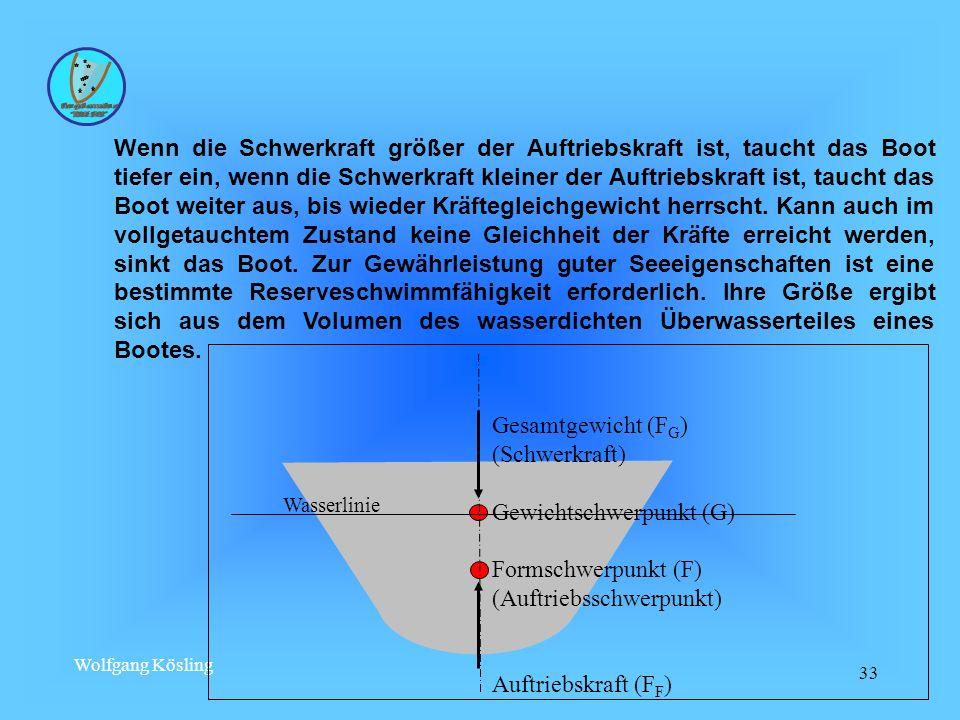 Wolfgang Kösling 33 Wenn die Schwerkraft größer der Auftriebskraft ist, taucht das Boot tiefer ein, wenn die Schwerkraft kleiner der Auftriebskraft is