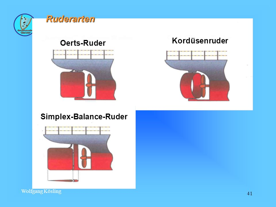 Wolfgang Kösling 41 Ruderarten Oerts-Ruder Simplex-Balance-Ruder Kordüsenruder