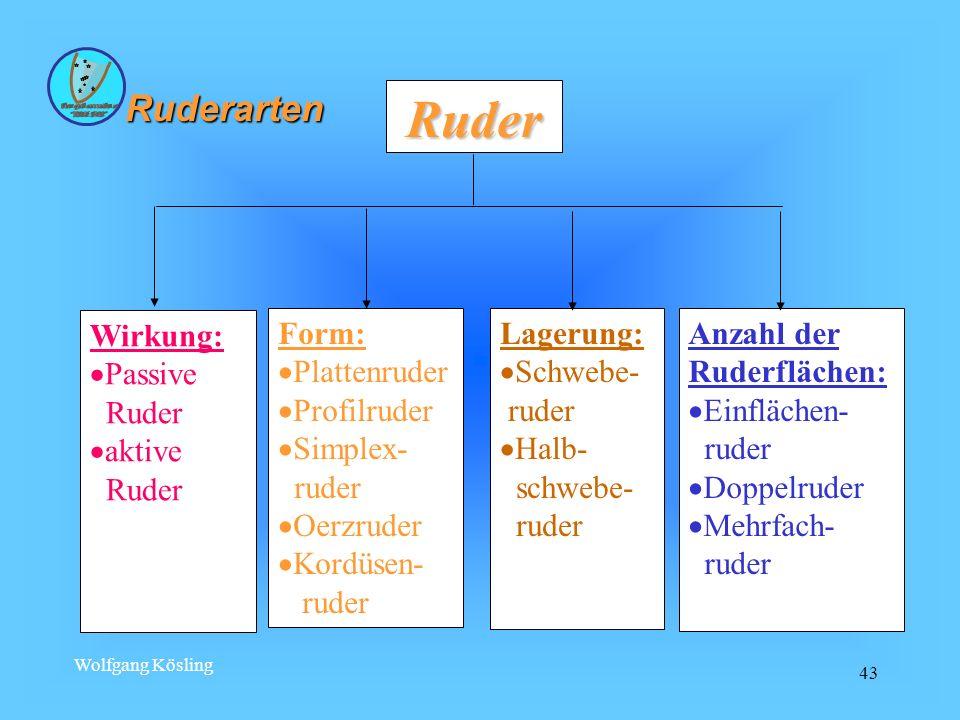 Wolfgang Kösling 43 Ruder Wirkung: Passive Ruder aktive Ruder Form: Plattenruder Profilruder Simplex- ruder Oerzruder Kordüsen- ruder Lagerung: Schweb