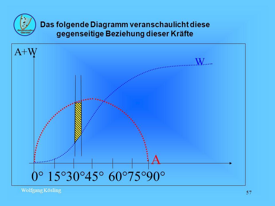 Wolfgang Kösling 57 0° 15°30°45° 60°75°90° A W A+W Das folgende Diagramm veranschaulicht diese gegenseitige Beziehung dieser Kräfte