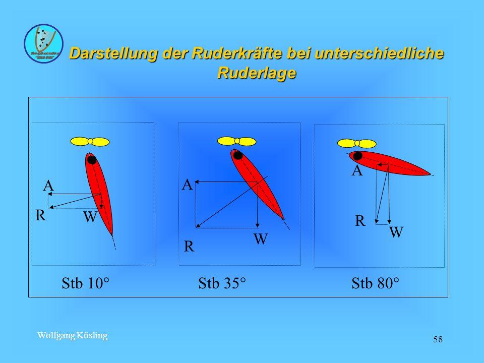 Wolfgang Kösling 58 A R W A R W A R W Stb 10° Stb 35° Stb 80° Darstellung der Ruderkräfte bei unterschiedliche Ruderlage
