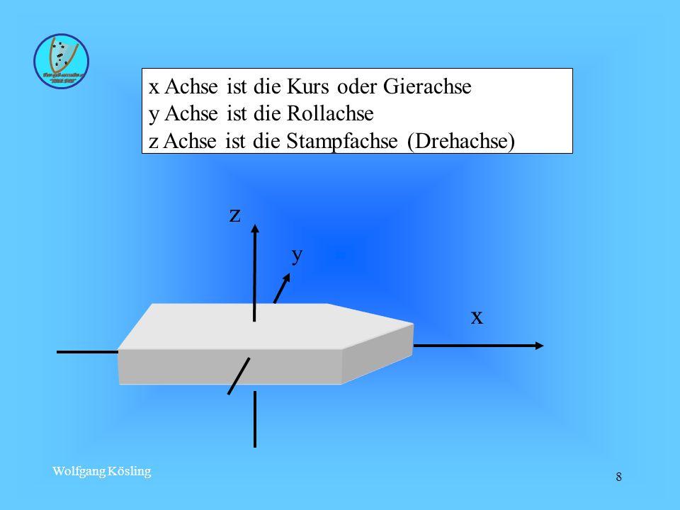 Wolfgang Kösling 8 x Achse ist die Kurs oder Gierachse y Achse ist die Rollachse z Achse ist die Stampfachse (Drehachse) x y z