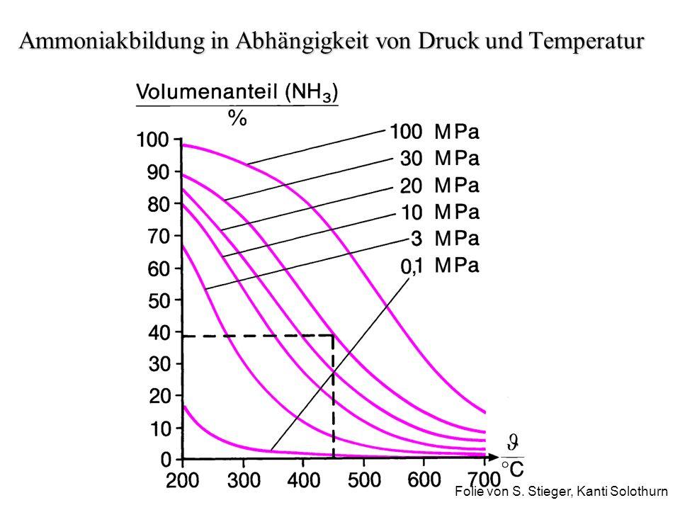 Ammoniakbildung in Abhängigkeit von Druck und Temperatur Folie von S. Stieger, Kanti Solothurn