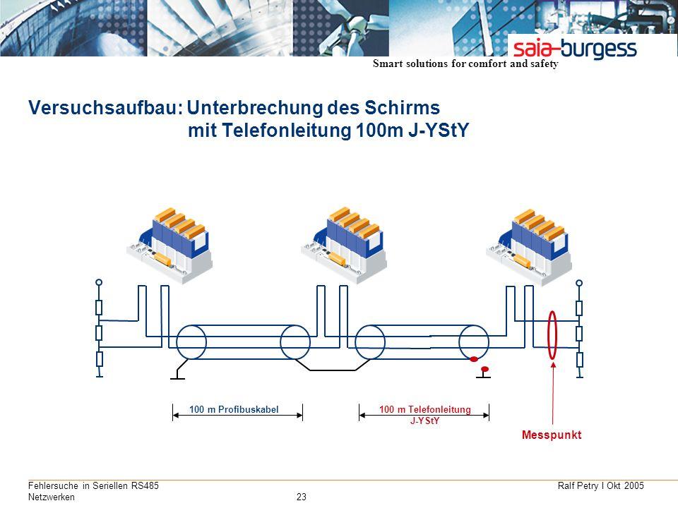 Smart solutions for comfort and safety Ralf Petry I Okt 2005Fehlersuche in Seriellen RS485 Netzwerken23 Versuchsaufbau: Unterbrechung des Schirms mit
