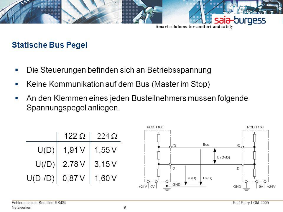 Smart solutions for comfort and safety Ralf Petry I Okt 2005Fehlersuche in Seriellen RS485 Netzwerken9 Statische Bus Pegel Die Steuerungen befinden si