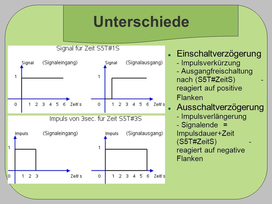 Unterschiede Einschaltverzögerung - Impulsverkürzung - Ausgangfreischaltung nach (S5T#ZeitS) - reagiert auf positive Flanken Ausschaltverzögerung - Im