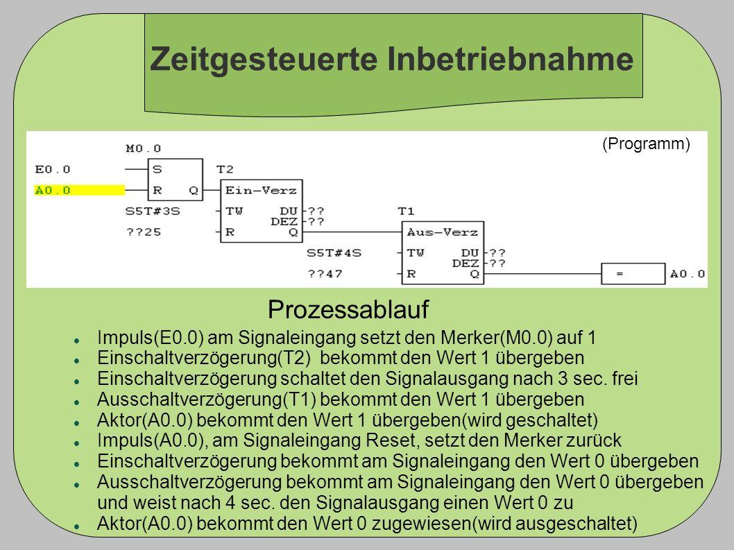 (Programm) Impuls(E0.0) am Signaleingang setzt den Merker(M0.0) auf 1 Einschaltverzögerung(T2) bekommt den Wert 1 übergeben Einschaltverzögerung schal