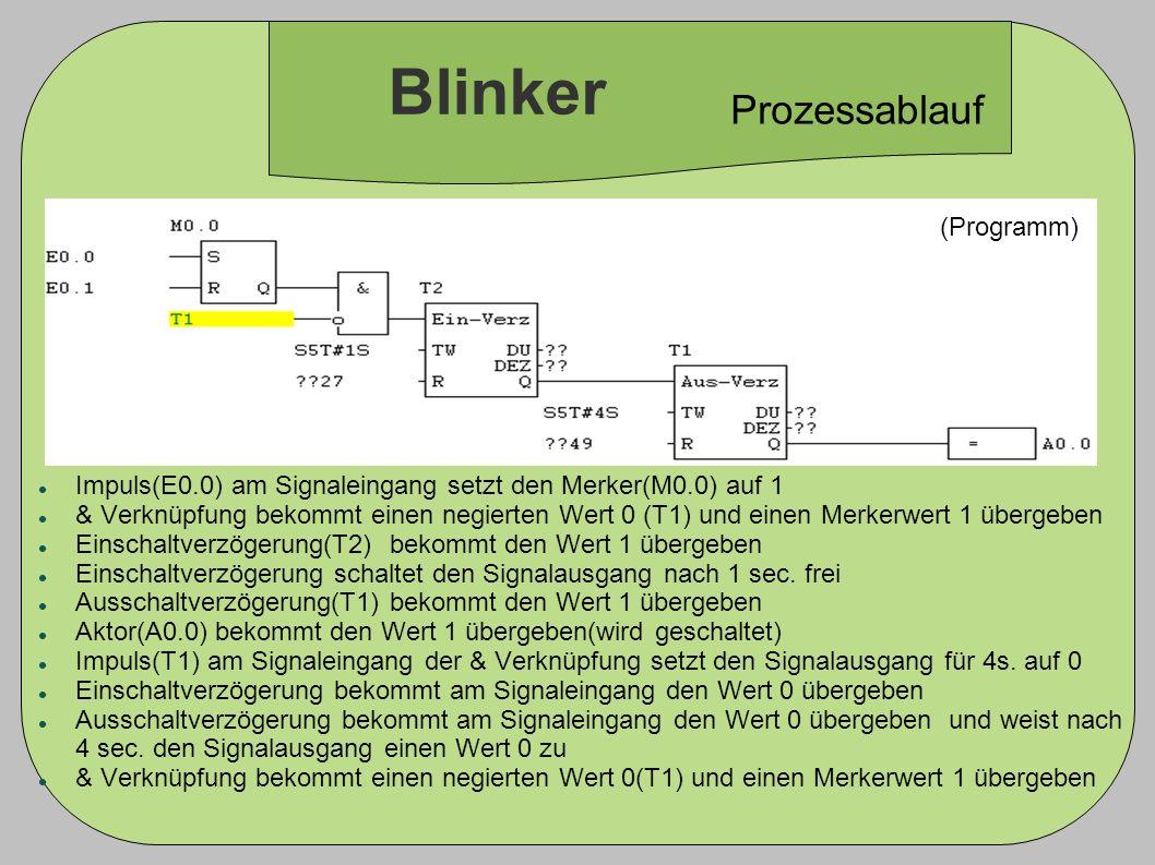 Blinker (Programm) Prozessablauf Impuls(E0.0) am Signaleingang setzt den Merker(M0.0) auf 1 & Verknüpfung bekommt einen negierten Wert 0 (T1) und eine