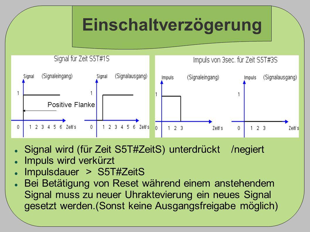 Einschaltverzögerung Positive Flanke Signal wird (für Zeit S5T#ZeitS) unterdrückt /negiert Impuls wird verkürzt Impulsdauer > S5T#ZeitS Bei Betätigung