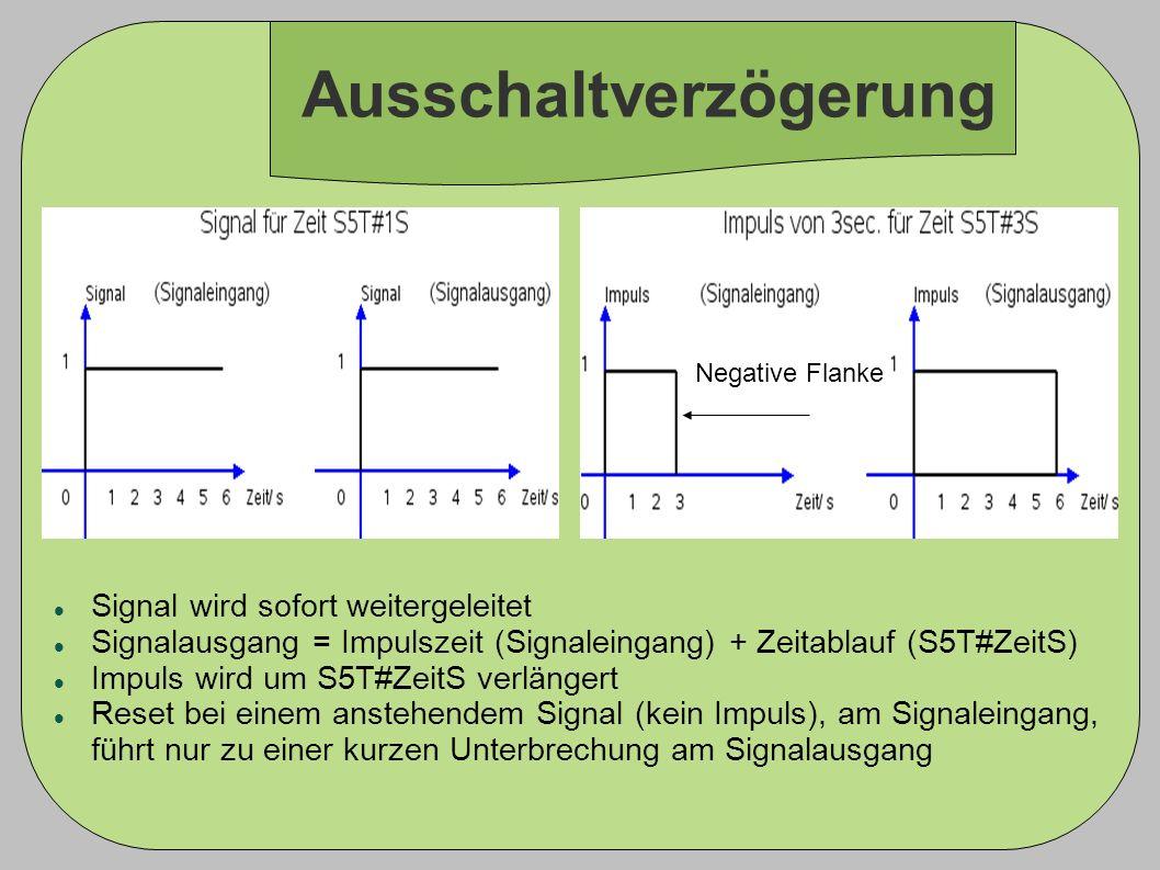 Ausschaltverzögerung Signal wird sofort weitergeleitet Signalausgang = Impulszeit (Signaleingang) + Zeitablauf (S5T#ZeitS) Impuls wird um S5T#ZeitS ve