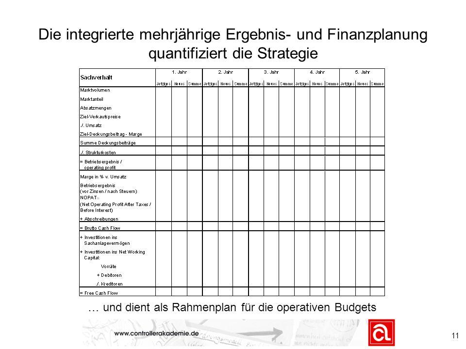 11 Die integrierte mehrjährige Ergebnis- und Finanzplanung quantifiziert die Strategie … und dient als Rahmenplan für die operativen Budgets