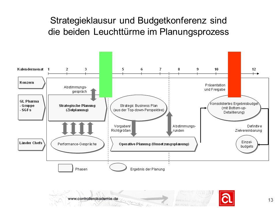 13 Strategieklausur und Budgetkonferenz sind die beiden Leuchttürme im Planungsprozess