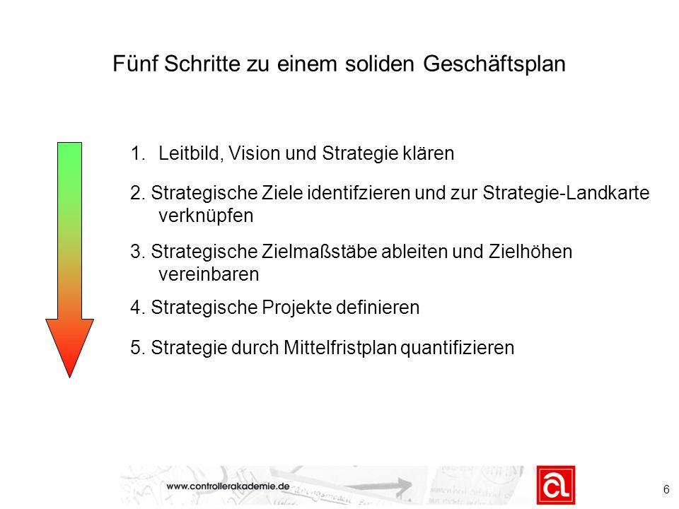 6 Fünf Schritte zu einem soliden Geschäftsplan 1.Leitbild, Vision und Strategie klären 2. Strategische Ziele identifzieren und zur Strategie-Landkarte