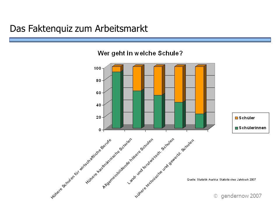 Das Faktenquiz zum Arbeitsmarkt gendernow 2007
