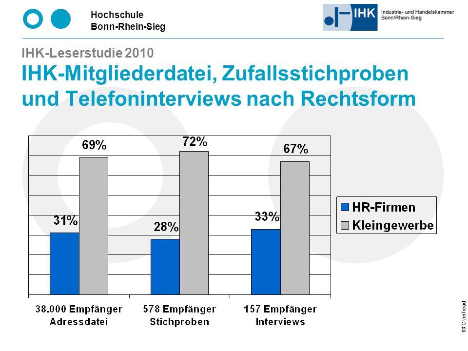 Hochschule Bonn-Rhein-Sieg 13 Overhead IHK-Leserstudie 2010 IHK-Mitgliederdatei, Zufallsstichproben und Telefoninterviews nach Rechtsform