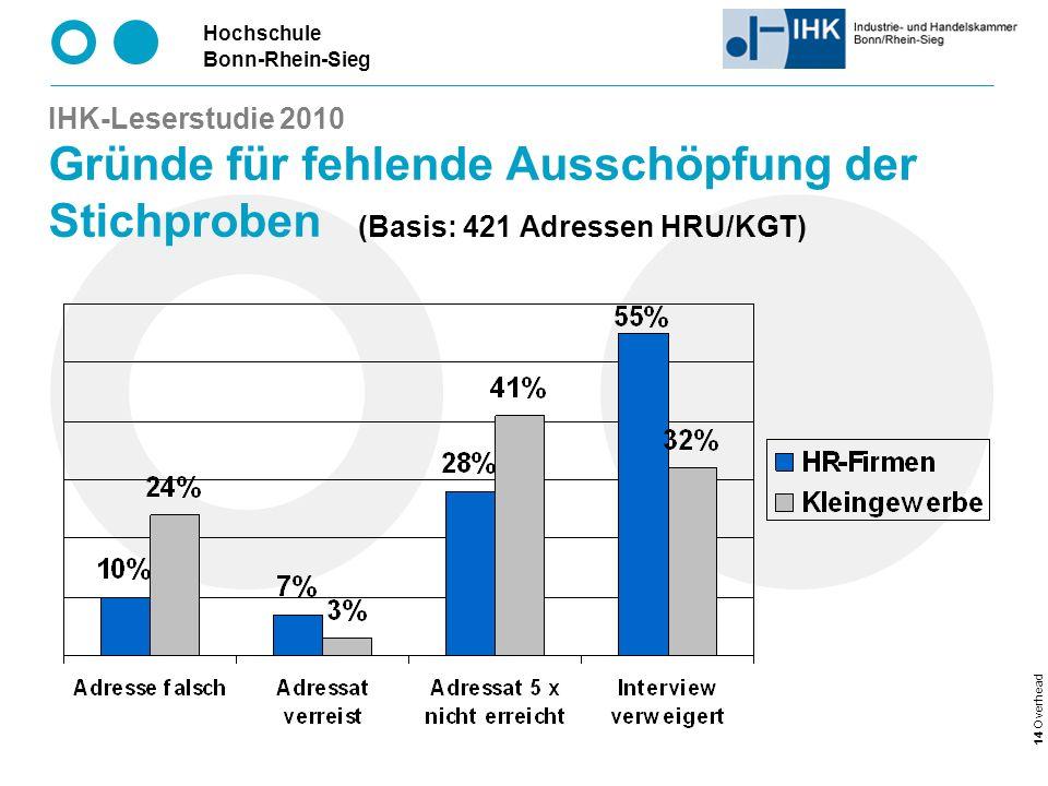 Hochschule Bonn-Rhein-Sieg 14 Overhead IHK-Leserstudie 2010 Gründe für fehlende Ausschöpfung der Stichproben (Basis: 421 Adressen HRU/KGT)