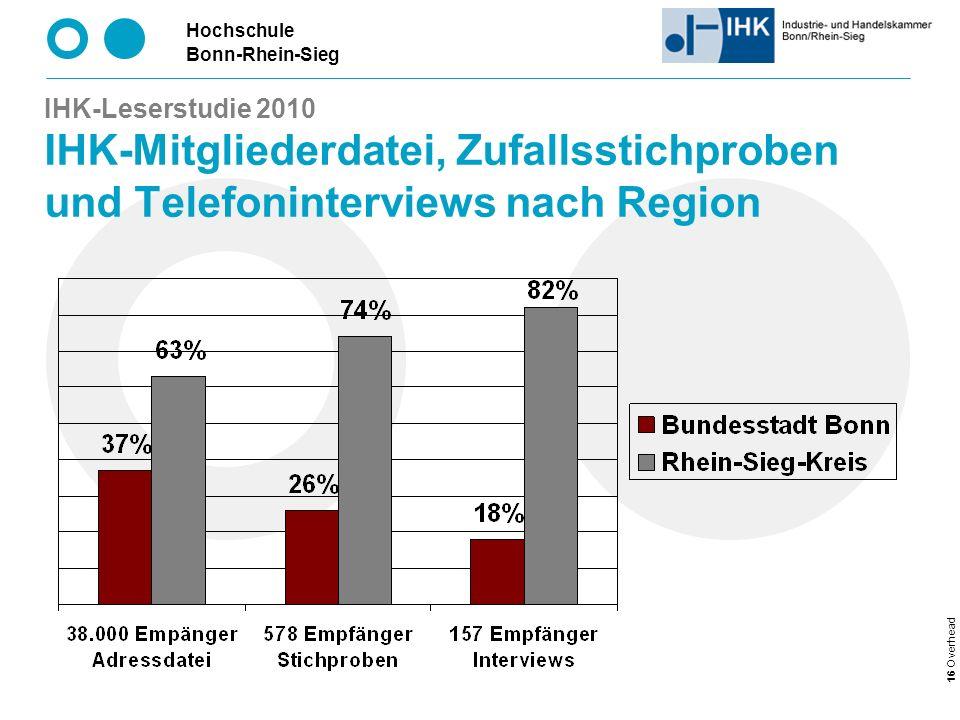 Hochschule Bonn-Rhein-Sieg 16 Overhead IHK-Leserstudie 2010 IHK-Mitgliederdatei, Zufallsstichproben und Telefoninterviews nach Region