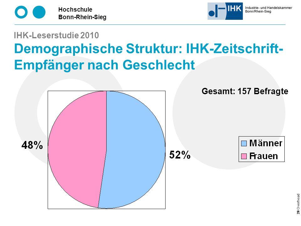 Hochschule Bonn-Rhein-Sieg 20 Overhead IHK-Leserstudie 2010 Demographische Struktur: IHK-Zeitschrift- Empfänger nach Geschlecht Gesamt: 157 Befragte