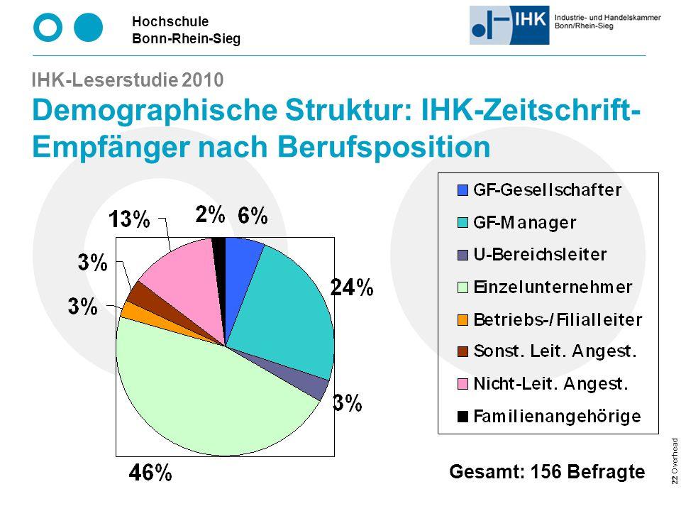 Hochschule Bonn-Rhein-Sieg 22 Overhead IHK-Leserstudie 2010 Demographische Struktur: IHK-Zeitschrift- Empfänger nach Berufsposition Gesamt: 156 Befragte