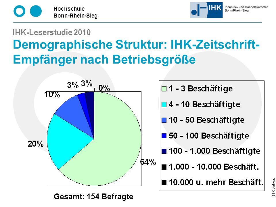 Hochschule Bonn-Rhein-Sieg 23 Overhead IHK-Leserstudie 2010 Demographische Struktur: IHK-Zeitschrift- Empfänger nach Betriebsgröße Gesamt: 154 Befragte