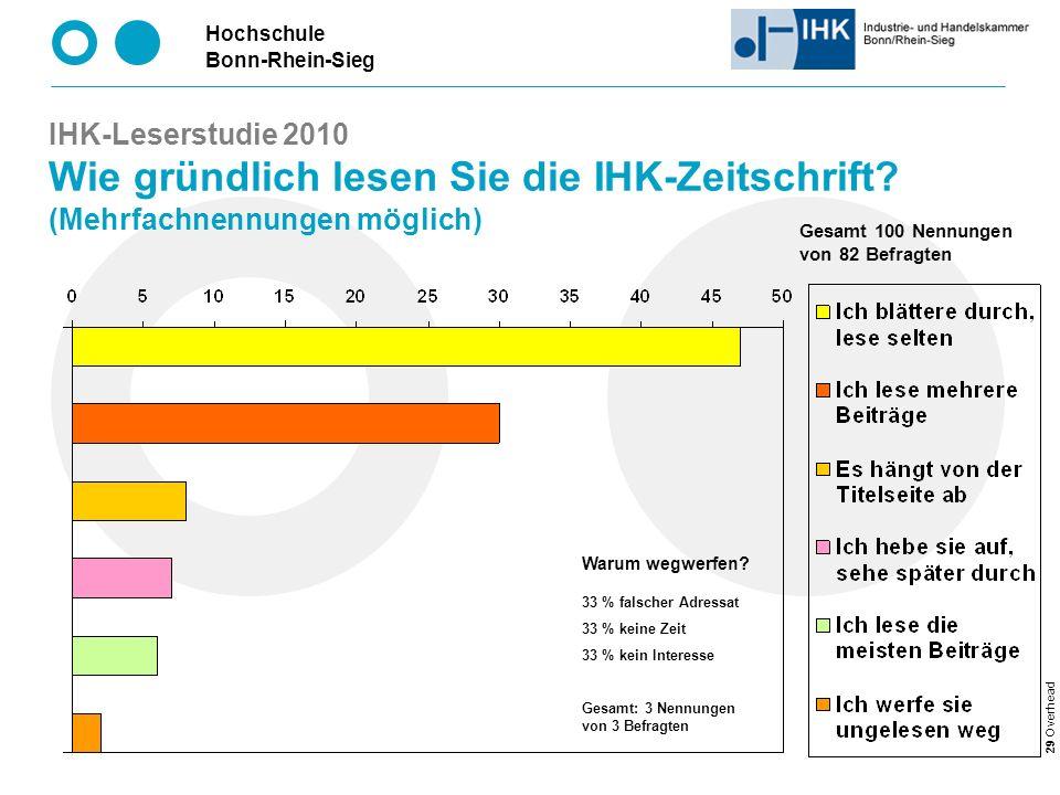 Hochschule Bonn-Rhein-Sieg 29 Overhead IHK-Leserstudie 2010 Wie gründlich lesen Sie die IHK-Zeitschrift.