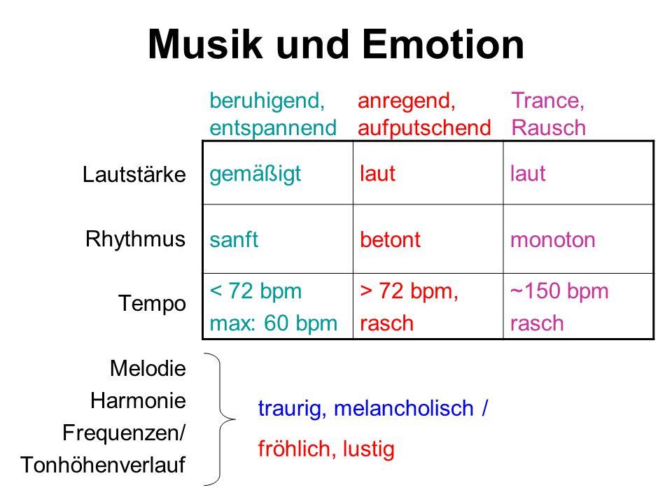 Musik und Emotion Lautstärke Rhythmus Tempo Melodie Harmonie Frequenzen/ Tonhöhenverlauf gemäßigtlaut sanftbetontmonoton < 72 bpm max: 60 bpm > 72 bpm