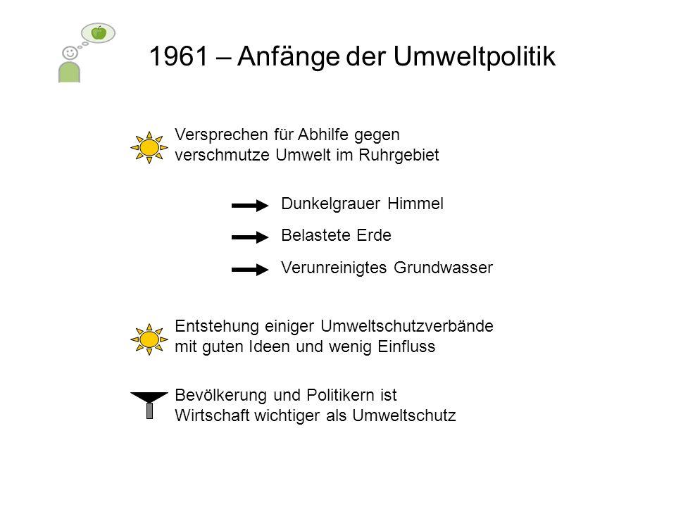 1961 – Anfänge der Umweltpolitik Versprechen für Abhilfe gegen verschmutze Umwelt im Ruhrgebiet Entstehung einiger Umweltschutzverbände mit guten Idee