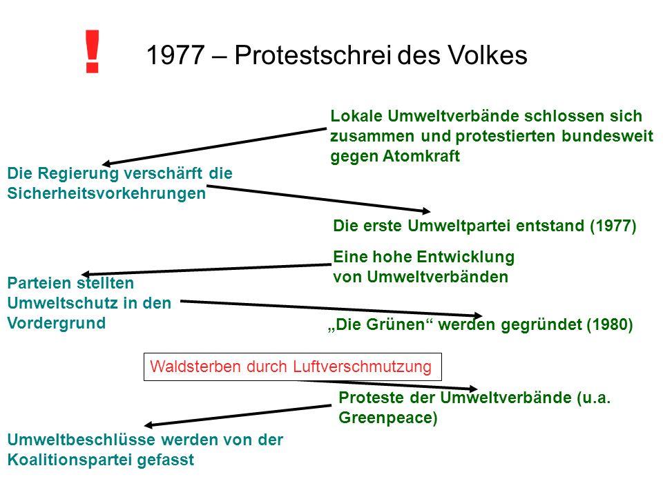 1977 – Protestschrei des Volkes ! Die Regierung verschärft die Sicherheitsvorkehrungen Lokale Umweltverbände schlossen sich zusammen und protestierten