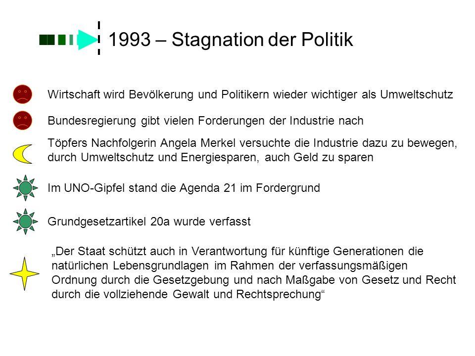 1993 – Stagnation der Politik Wirtschaft wird Bevölkerung und Politikern wieder wichtiger als Umweltschutz Bundesregierung gibt vielen Forderungen der
