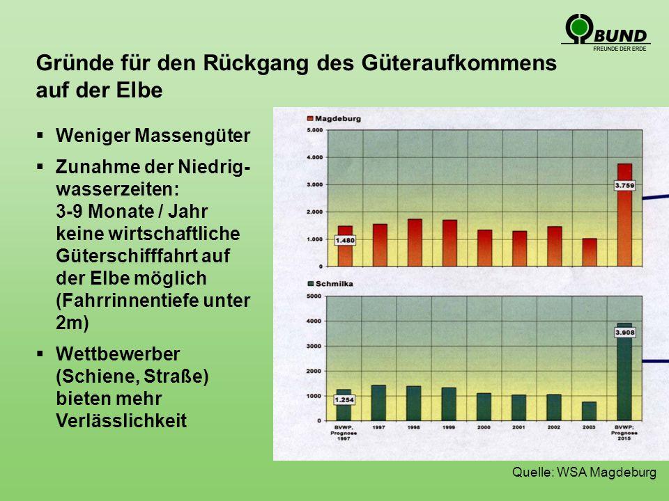 Gründe für den Rückgang des Güteraufkommens auf der Elbe Weniger Massengüter Zunahme der Niedrig- wasserzeiten: 3-9 Monate / Jahr keine wirtschaftliche Güterschifffahrt auf der Elbe möglich (Fahrrinnentiefe unter 2m) Wettbewerber (Schiene, Straße) bieten mehr Verlässlichkeit Quelle: WSA Magdeburg
