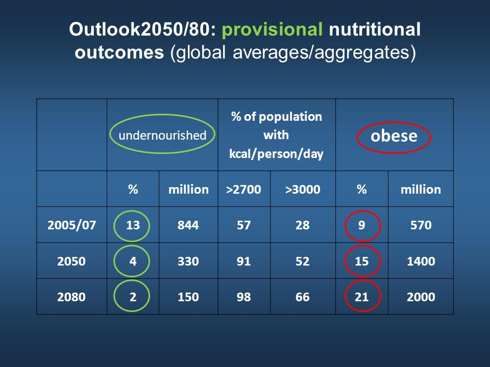 Outlook2050/80: provisional nutritional outcomes (global averages/aggregates) undernourished % of population with kcal/person/day obese %million>2700>