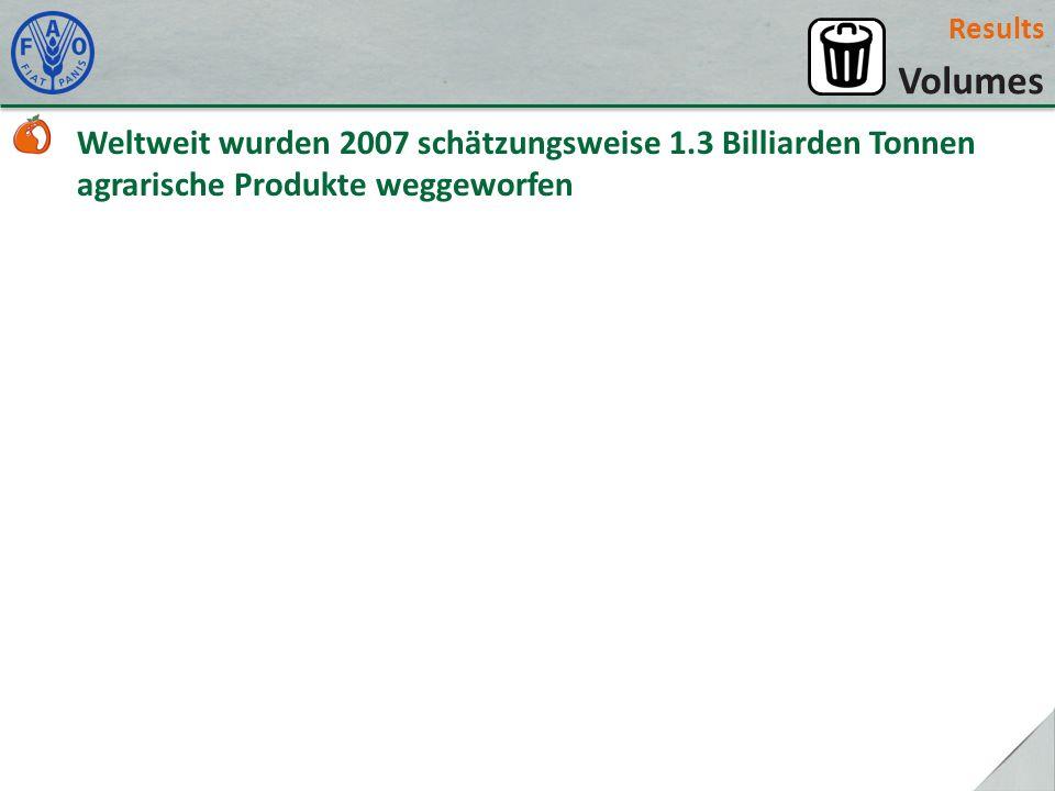 Results Volumes Weltweit wurden 2007 schätzungsweise 1.3 Billiarden Tonnen agrarische Produkte weggeworfen