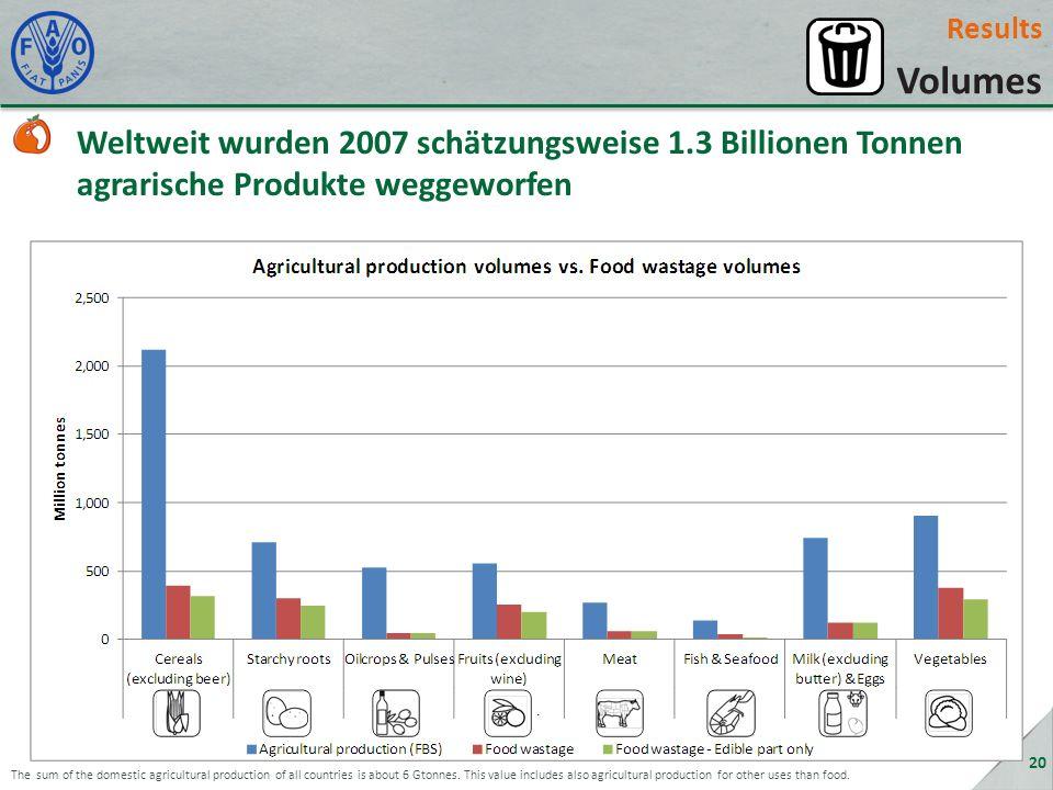 Results Volumes Weltweit wurden 2007 schätzungsweise 1.3 Billionen Tonnen agrarische Produkte weggeworfen 20 The sum of the domestic agricultural production of all countries is about 6 Gtonnes.