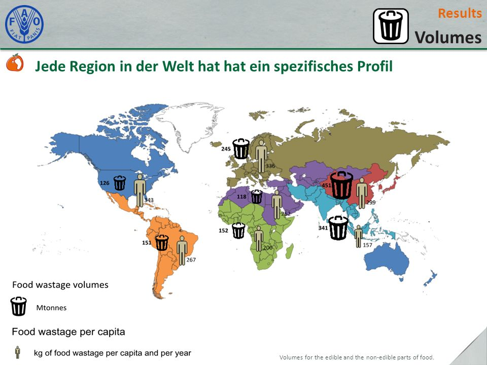 Results Volumes Jede Region in der Welt hat hat ein spezifisches Profil Volumes for the edible and the non-edible parts of food.
