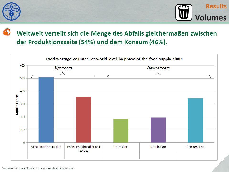 Results Volumes Weltweit verteilt sich die Menge des Abfalls gleichermaßen zwischen der Produktionsseite (54%) und dem Konsum (46%).